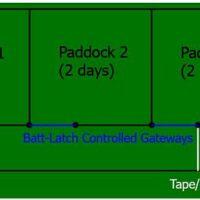 batt-latch-controlled-gateways